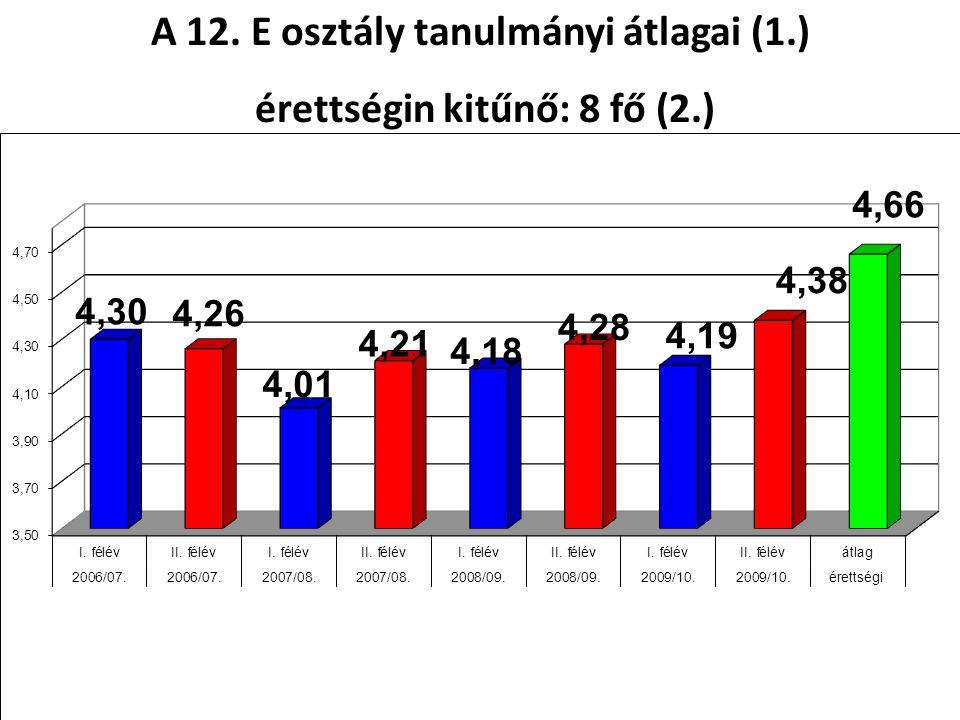A 12. E osztály tanulmányi átlagai (1.) érettségin kitűnő: 8 fő (2.) érettségin kitűnő: 8 fő (2.)