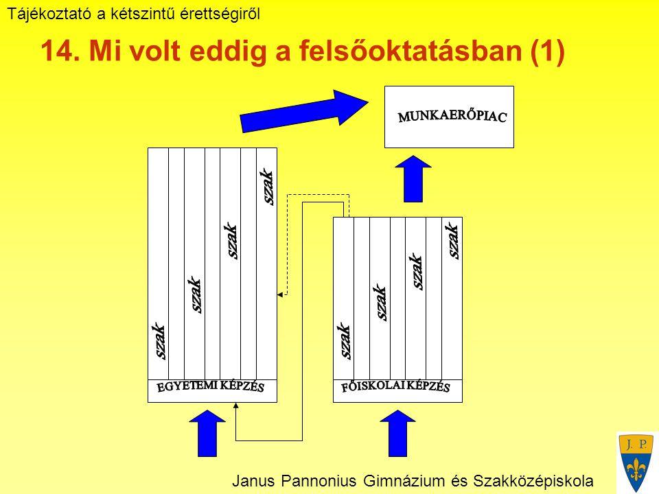 Tájékoztató a kétszintű érettségiről Janus Pannonius Gimnázium és Szakközépiskola 14.