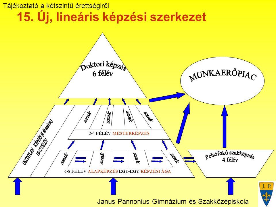 Tájékoztató a kétszintű érettségiről Janus Pannonius Gimnázium és Szakközépiskola 15.