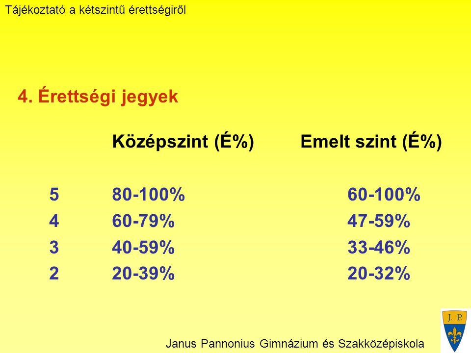 Tájékoztató a kétszintű érettségiről Janus Pannonius Gimnázium és Szakközépiskola 4.