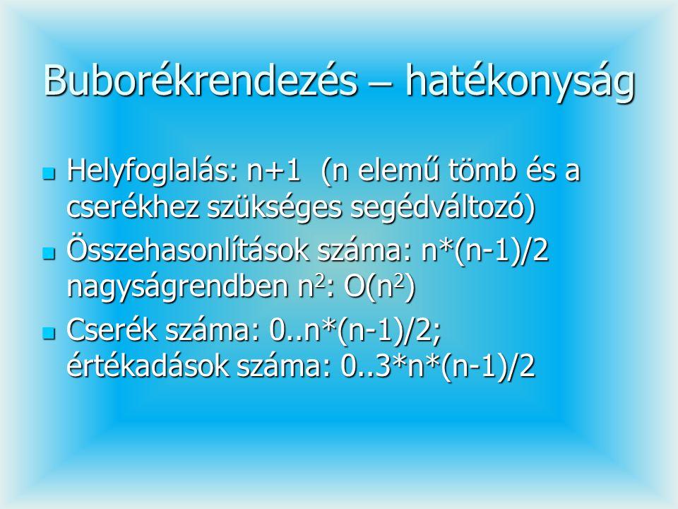 Buborékrendezés – hatékonyság Helyfoglalás: n+1 (n elemű tömb és a cserékhez szükséges segédváltozó) Helyfoglalás: n+1 (n elemű tömb és a cserékhez sz