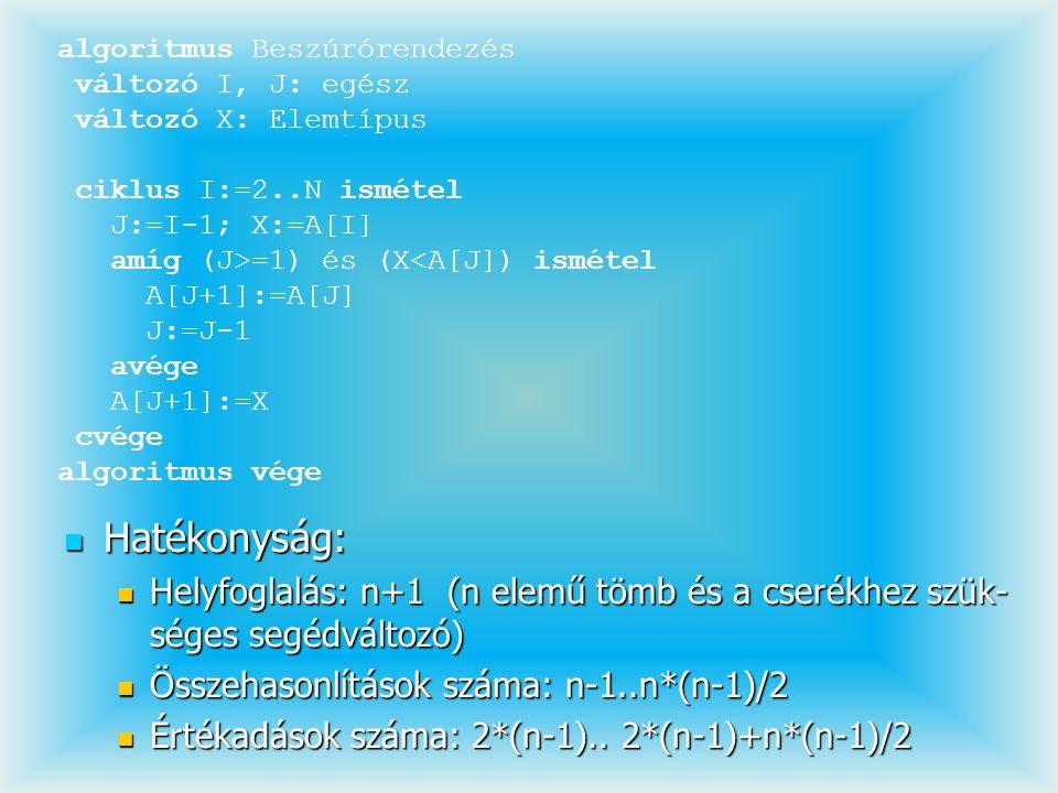Hatékonyság: Hatékonyság: Helyfoglalás: n+1 (n elemű tömb és a cserékhez szük- séges segédváltozó) Helyfoglalás: n+1 (n elemű tömb és a cserékhez szük