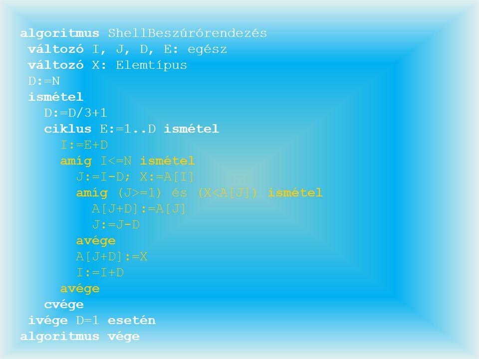 algoritmus ShellBeszúrórendezés változó I, J, D, E: egész változó X: Elemtípus D:=N ismétel D:=D/3+1 ciklus E:=1..D ismétel I:=E+D amíg I<=N ismétel J