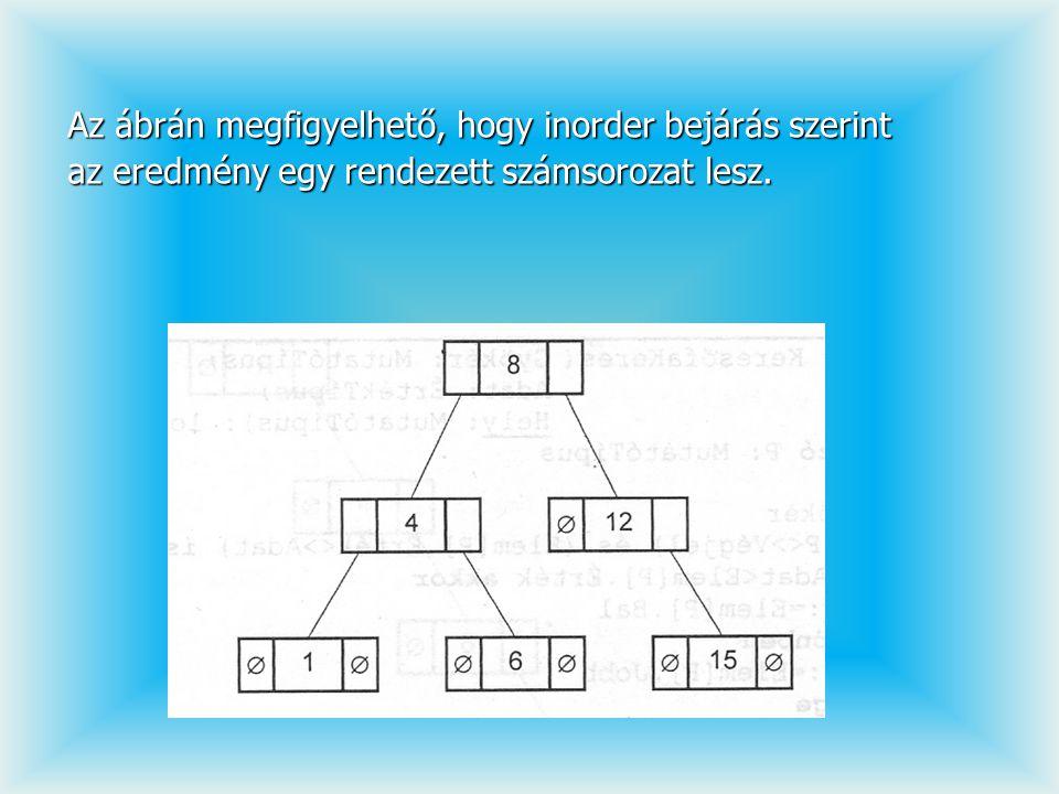 Az ábrán megfigyelhető, hogy inorder bejárás szerint az eredmény egy rendezett számsorozat lesz.