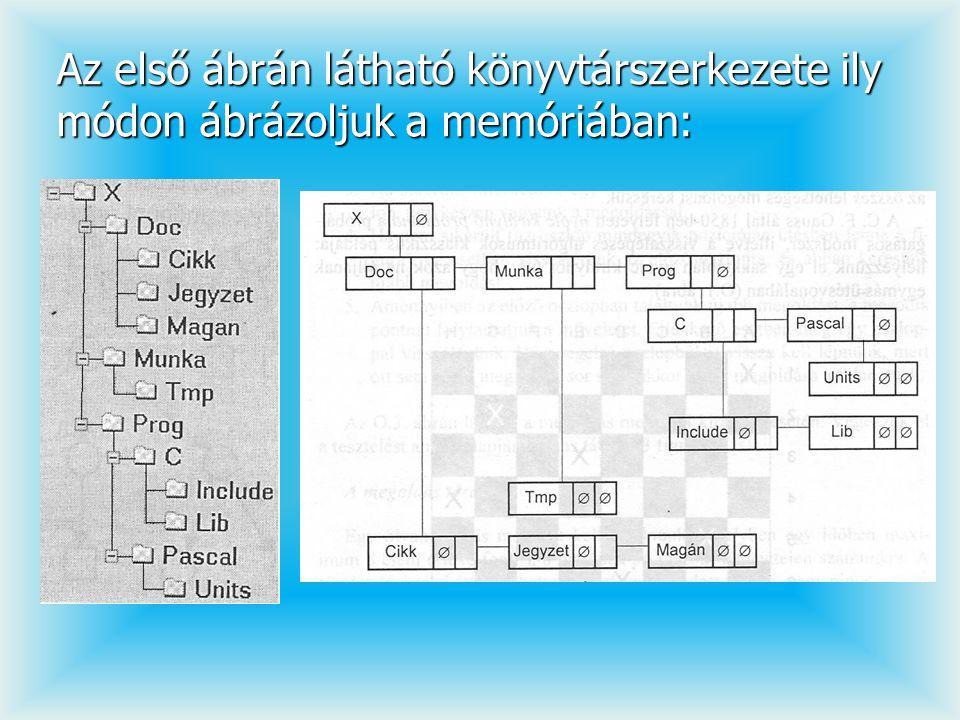 Az első ábrán látható könyvtárszerkezete ily módon ábrázoljuk a memóriában: