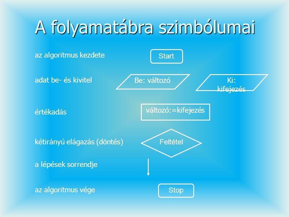Szétválogatás – ált.algoritmus algoritmus szétválogatás NKimenő1:=0 NKimenő2:=0...