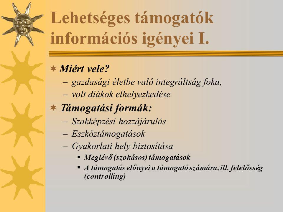 Lehetséges támogatók információs igényei II.