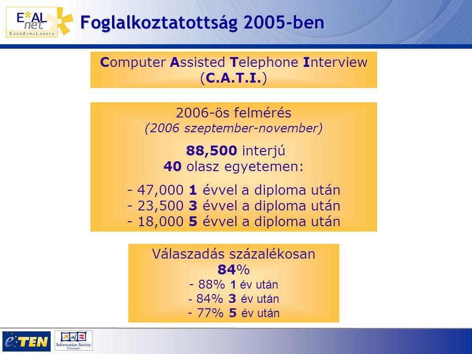 2006-ös felmérés (2006 szeptember-november) 88,500 interjú 40 olasz egyetemen: - 47,000 1 évvel a diploma után - 23,500 3 évvel a diploma után - 18,000 5 évvel a diploma után Computer Assisted Telephone Interview (C.A.T.I.) Válaszadás százalékosan 84% - 88% 1 év után - 84% 3 év után - 77% 5 év után Foglalkoztatottság 2005-ben