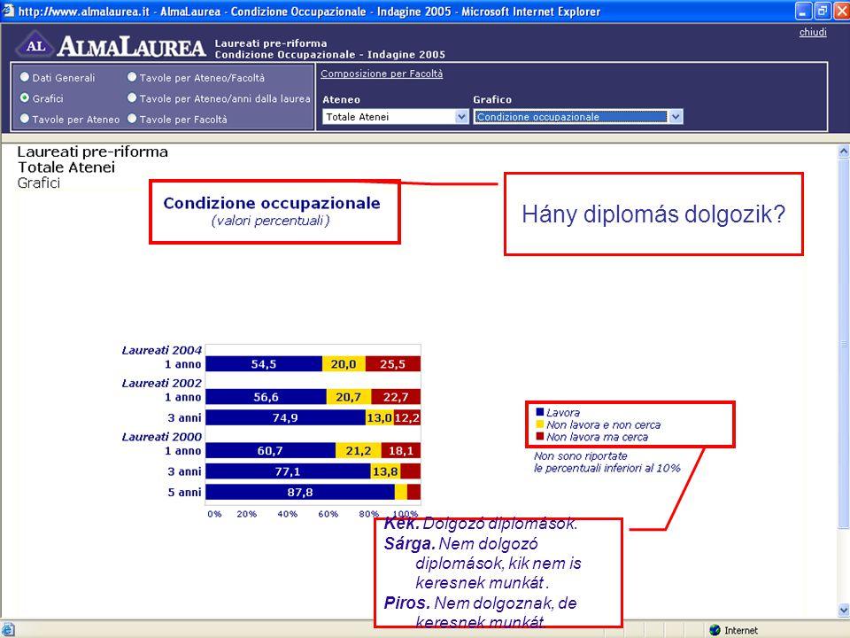 Hány diplomás dolgozik. Kék. Dolgozó diplomások.