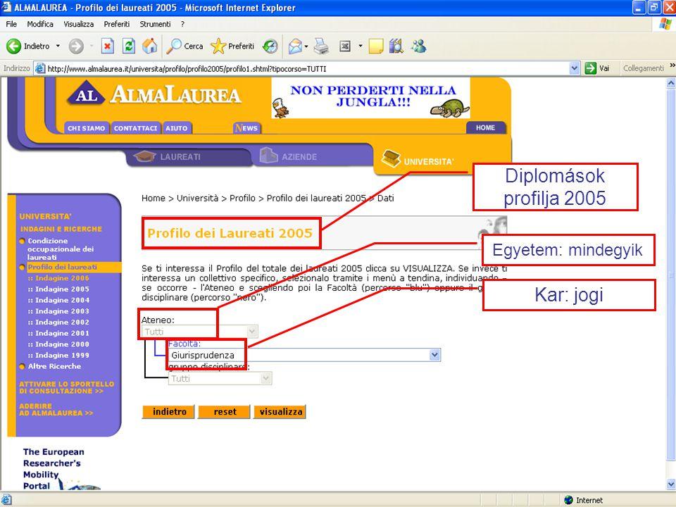Egyetem: mindegyik Kar: jogi Diplomások profilja 2005