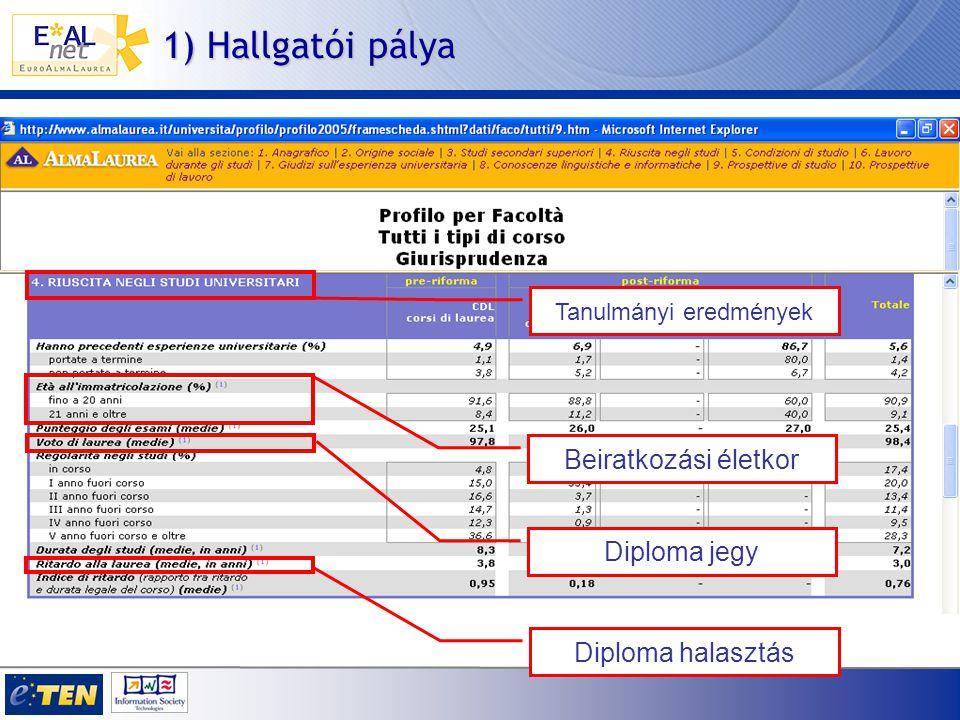 1) Hallgatói pálya Tanulmányi eredmények Beiratkozási életkor Diploma jegy Diploma halasztás