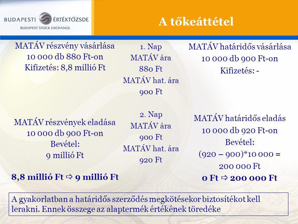 A tőkeáttétel MATÁV részvény vásárlása 10 000 db 880 Ft-on Kifizetés: 8,8 millió Ft MATÁV részvények eladása 10 000 db 900 Ft-on Bevétel: 9 millió Ft 8,8 millió Ft  9 millió Ft MATÁV határidős vásárlása 10 000 db 900 Ft-on Kifizetés: - MATÁV határidős eladás 10 000 db 920 Ft-on Bevétel: (920 – 900)*10 000 = 200 000 Ft 0 Ft  200 000 Ft 1.