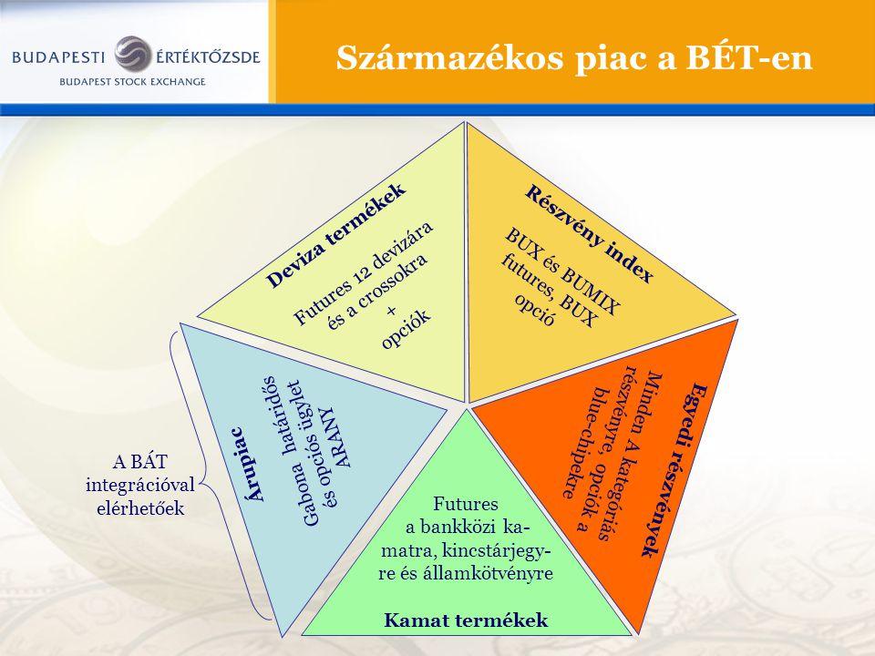 Származékos piac a BÉT-en Deviza termékek Futures 12 devizára és a crossokra + opciók Árupiac Gabona határidős és opciós ügylet ARANY Futures a bankközi ka- matra, kincstárjegy- re és államkötvényre Kamat termékek Részvény index BUX és BUMIX futures, BUX opció Egyedi részvények Minden A kategóriás részvényre, opciók a blue-chipekre A BÁT integrációval elérhetőek