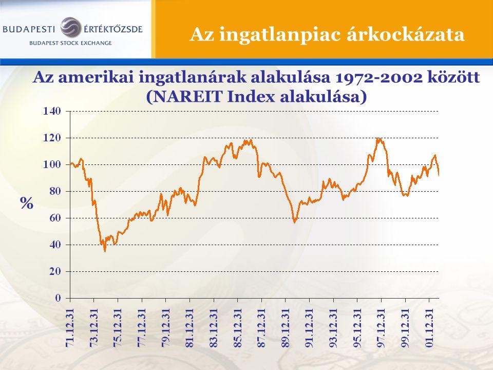Az ingatlanpiac árkockázata Az amerikai ingatlanárak alakulása 1972-2002 között (NAREIT Index alakulása) %