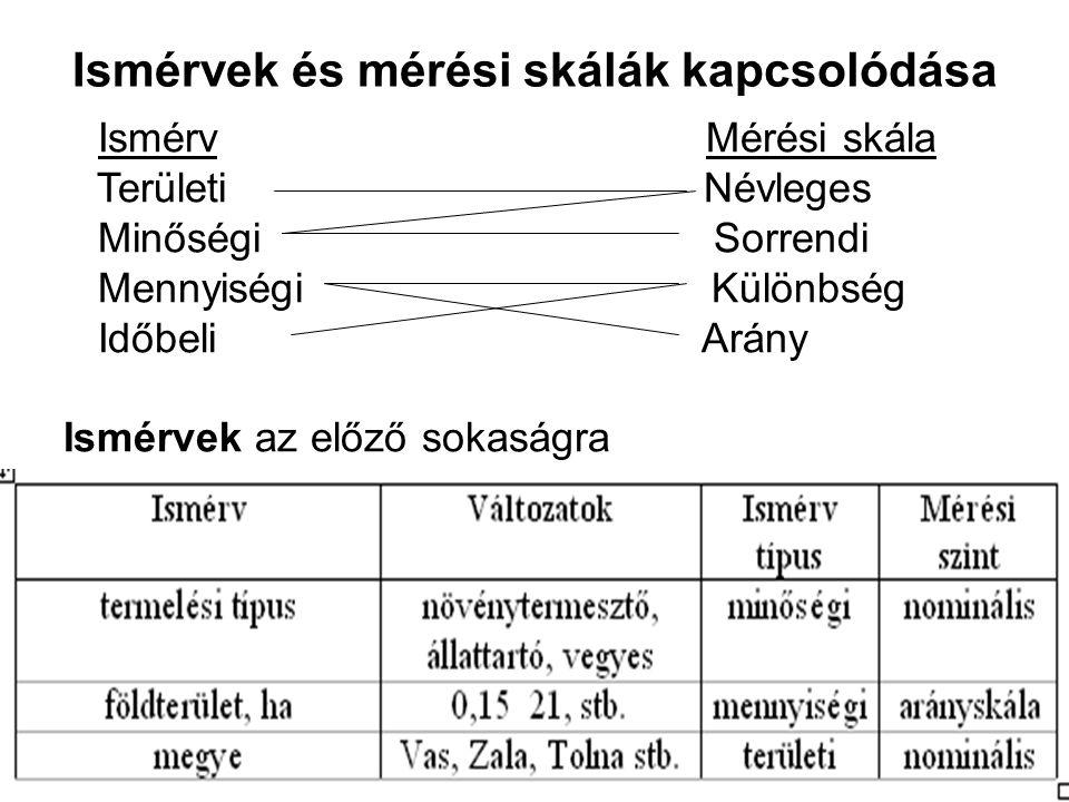 Ismérvek és mérési skálák kapcsolódása Ismérv Mérési skála Területi Névleges Minőségi Sorrendi Mennyiségi Különbség Időbeli Arány Ismérvek az előző so