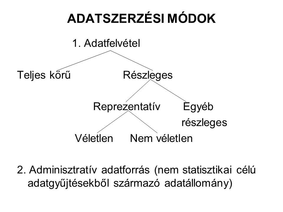 ADATSZERZÉSI MÓDOK 1. Adatfelvétel Teljes körű Részleges Reprezentatív Egyéb részleges Véletlen Nem véletlen 2. Adminisztratív adatforrás (nem statisz