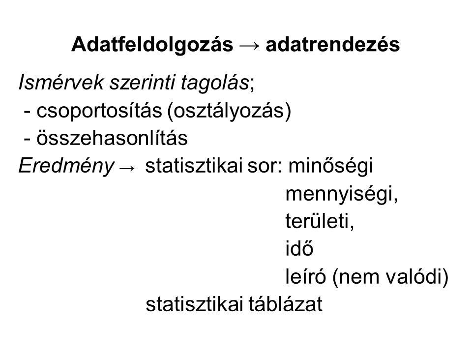 Adatfeldolgozás → adatrendezés Ismérvek szerinti tagolás; - csoportosítás (osztályozás) - összehasonlítás Eredmény → statisztikai sor: minőségi mennyi