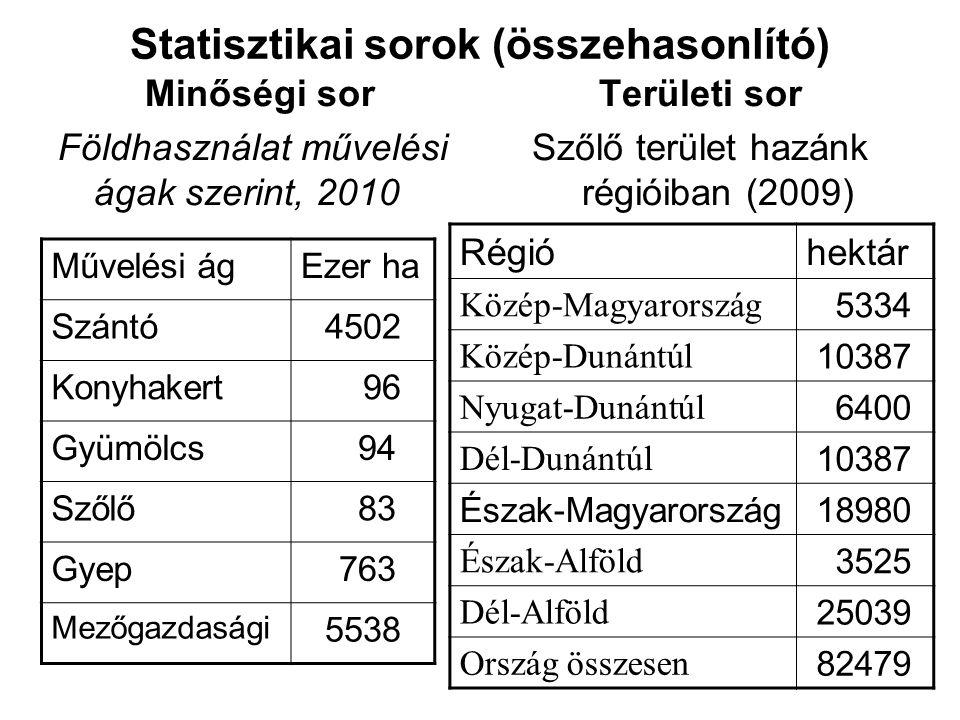Statisztikai sorok (összehasonlító) Minőségi sor Földhasználat művelési ágak szerint, 2010 Területi sor Szőlő terület hazánk régióiban (2009) Művelési