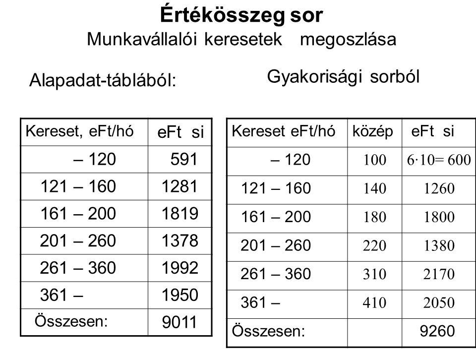 Értékösszeg sor Munkavállalói keresetek megoszlása Alapadat-táblából: Gyakorisági sorból Kereset, eFt/hó eFt si – 120 591 121 – 1601281 161 – 2001819
