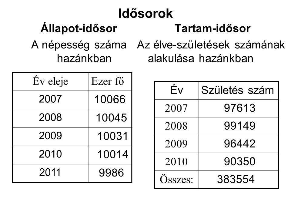 Idősorok Állapot-idősor A népesség száma hazánkban Tartam-idősor Az élve-születések számának alakulása hazánkban Év elejeEzer fő 2007 10066 2008 10045