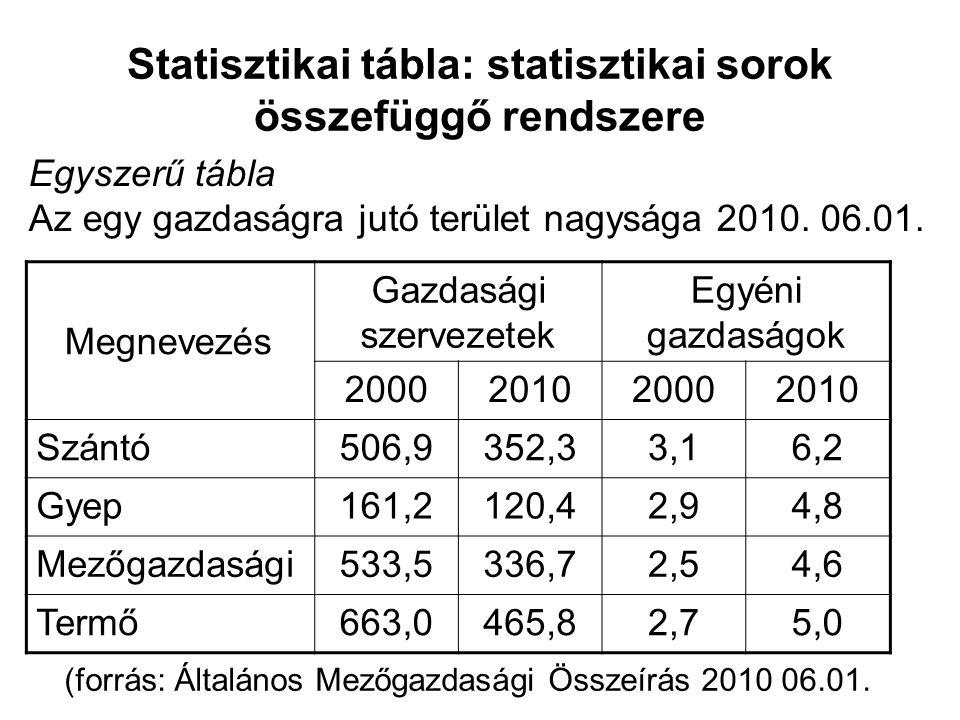 Statisztikai tábla: statisztikai sorok összefüggő rendszere Megnevezés Gazdasági szervezetek Egyéni gazdaságok 2000201020002010 Szántó506,9352,33,16,2