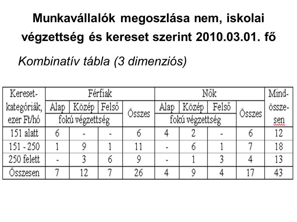 Munkavállalók megoszlása nem, iskolai végzettség és kereset szerint 2010.03.01. fő Kombinatív tábla (3 dimenziós)