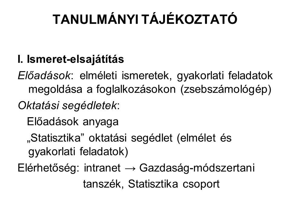 Statisztikai sorok (összehasonlító) Minőségi sor Földhasználat művelési ágak szerint, 2010 Területi sor Szőlő terület hazánk régióiban (2009) Művelési ágEzer ha Szántó4502 Konyhakert 96 Gyümölcs 94 Szőlő 83 Gyep 763 Mezőgazdasági 5538 Régióhektár Közép-Magyarország 5334 Közép-Dunántúl 10387 Nyugat-Dunántúl 6400 Dél-Dunántúl 10387 Észak-Magyarország 18980 Észak-Alföld 3525 Dél-Alföld 25039 Ország összesen 82479