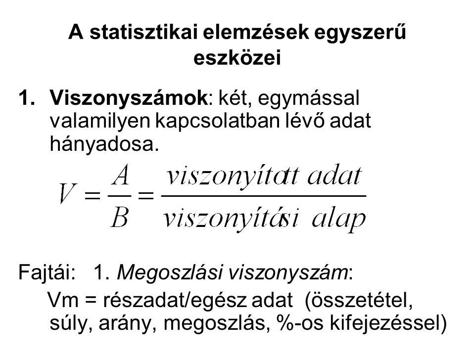 A statisztikai elemzések egyszerű eszközei 1.Viszonyszámok: két, egymással valamilyen kapcsolatban lévő adat hányadosa. Fajtái: 1. Megoszlási viszonys