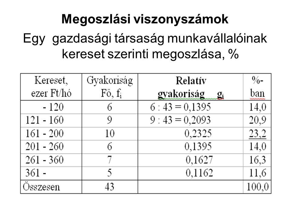 Megoszlási viszonyszámok Egy gazdasági társaság munkavállalóinak kereset szerinti megoszlása, %
