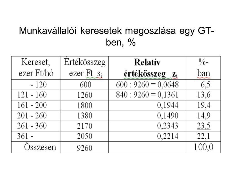 Munkavállalói keresetek megoszlása egy GT- ben, %