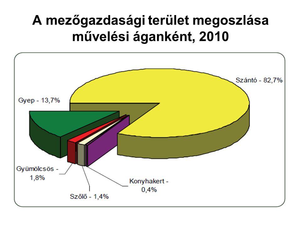 A mezőgazdasági terület megoszlása művelési áganként, 2010