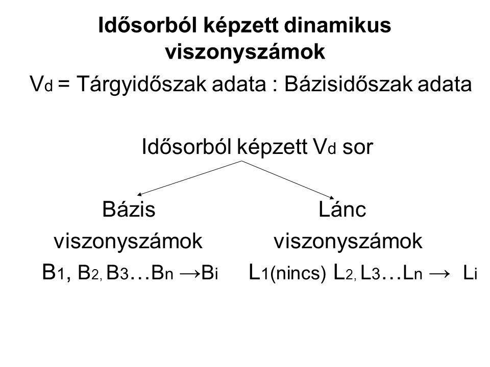 Idősorból képzett dinamikus viszonyszámok V d = Tárgyidőszak adata : Bázisidőszak adata Idősorból képzett V d sor Bázis Lánc viszonyszámok viszonyszám