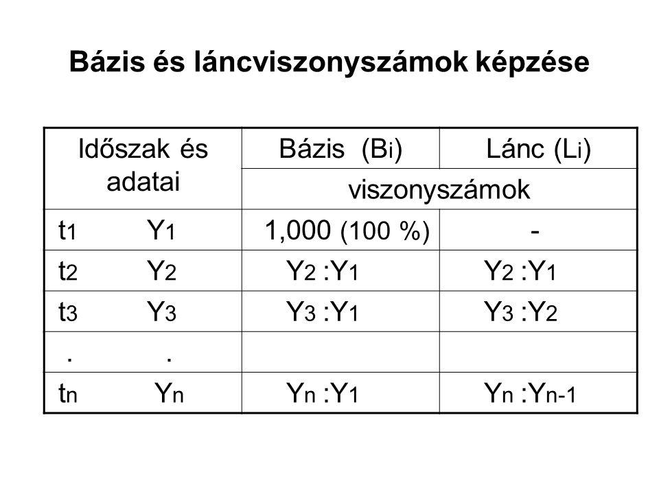Bázis és láncviszonyszámok képzése Időszak és adatai Bázis (B i )Lánc (L i ) viszonyszámok t 1 Y 1 1,000 (100 %) - t 2 Y 2 Y 2 :Y 1 t 3 Y 3 Y 3 :Y 1 Y