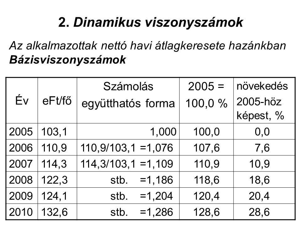 2. Dinamikus viszonyszámok Az alkalmazottak nettó havi átlagkeresete hazánkban Bázisviszonyszámok ÉveFt/fő Számolás együtthatós forma 2005 = 100,0 % n