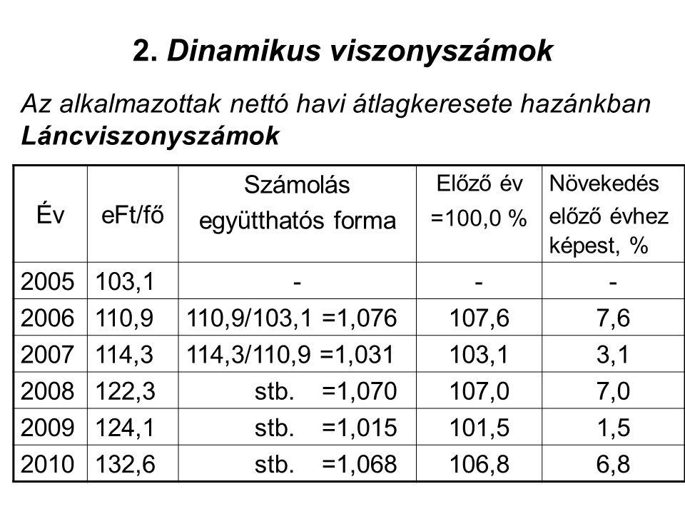 2. Dinamikus viszonyszámok Az alkalmazottak nettó havi átlagkeresete hazánkban Láncviszonyszámok ÉveFt/fő Számolás együtthatós forma Előző év =100,0 %