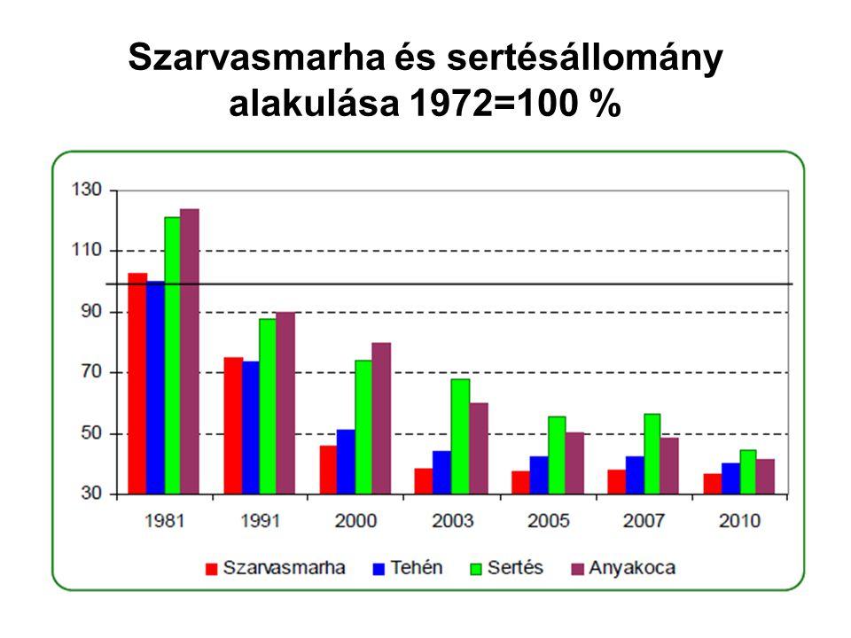 Szarvasmarha és sertésállomány alakulása 1972=100 %