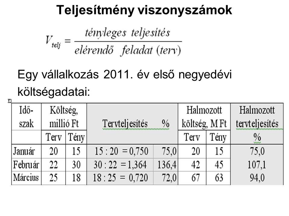 Teljesítmény viszonyszámok Egy vállalkozás 2011. év első negyedévi költségadatai: