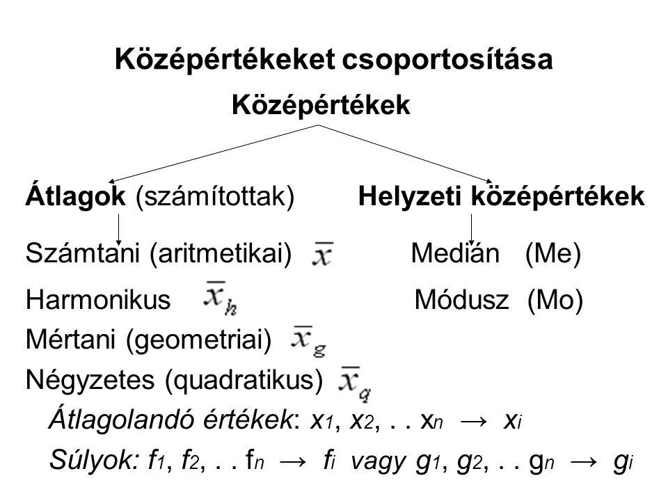 Középértékeket csoportosítása Középértékek Átlagok (számítottak) Helyzeti középértékek Számtani (aritmetikai) Medián (Me) Harmonikus Módusz (Mo) Mérta