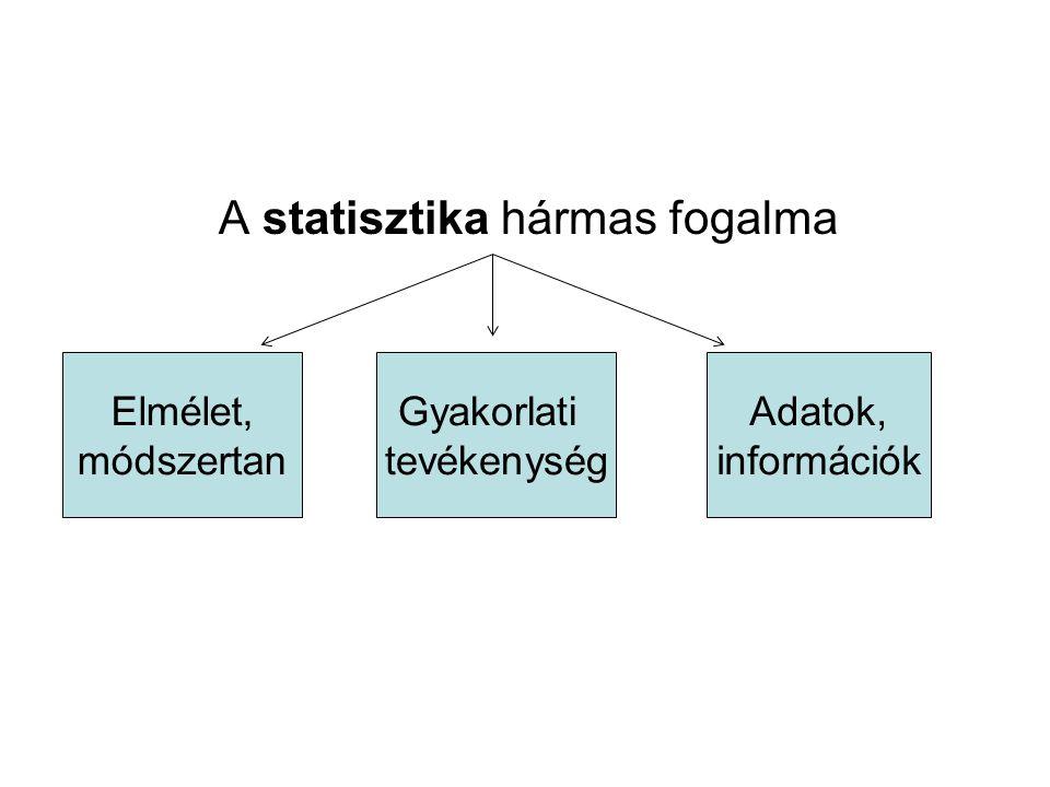 A statisztika hármas fogalma Elmélet, módszertan Gyakorlati tevékenység Adatok, információk