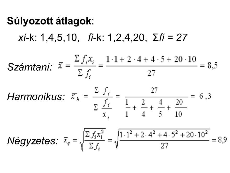 Súlyozott átlagok: xi-k: 1,4,5,10, fi-k: 1,2,4,20, Σfi = 27 Számtani: Harmonikus: Négyzetes:
