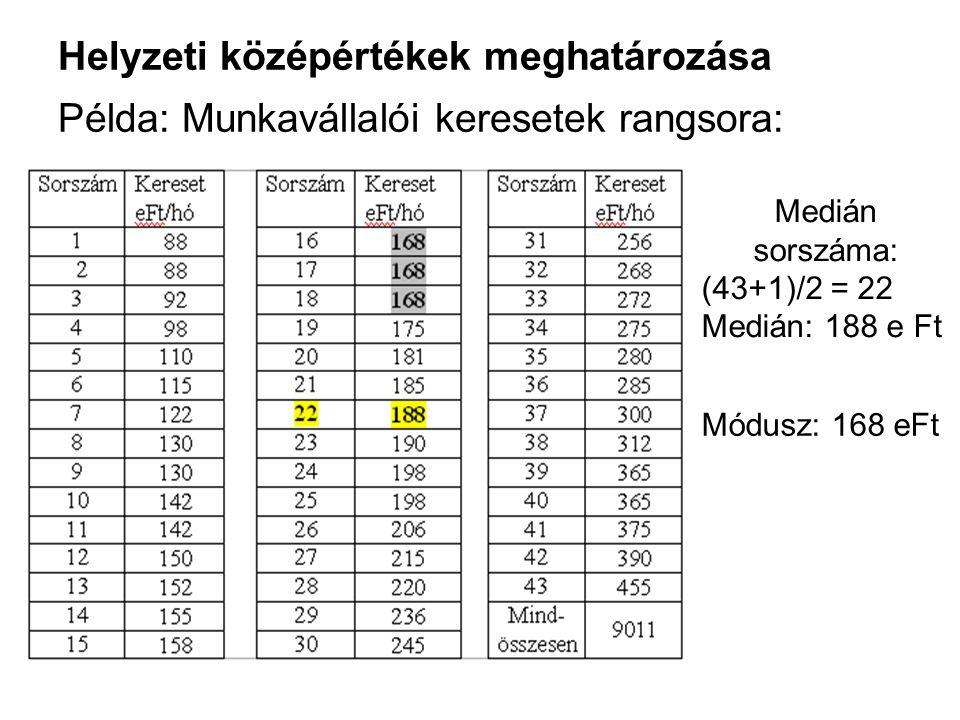 Helyzeti középértékek meghatározása Példa: Munkavállalói keresetek rangsora: Medián sorszáma: (43+1)/2 = 22 Medián: 188 e Ft Módusz: 168 eFt