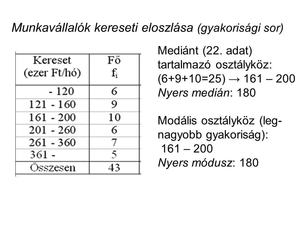 Munkavállalók kereseti eloszlása (gyakorisági sor) Mediánt (22. adat) tartalmazó osztályköz: (6+9+10=25) → 161 – 200 Nyers medián: 180 Modális osztály
