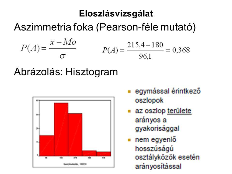 Eloszlásvizsgálat Aszimmetria foka (Pearson-féle mutató) Ábrázolás: Hisztogram