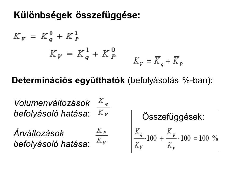 Különbségek összefüggése: Determinációs együtthatók (befolyásolás %-ban): Volumenváltozások befolyásoló hatása: Árváltozások befolyásoló hatása: Össze
