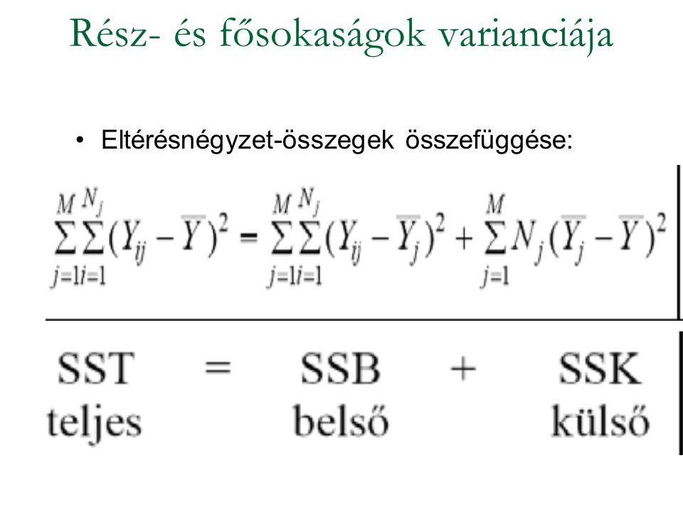 Rész- és fősokaságok varianciája Eltérésnégyzet-összegek összefüggése: