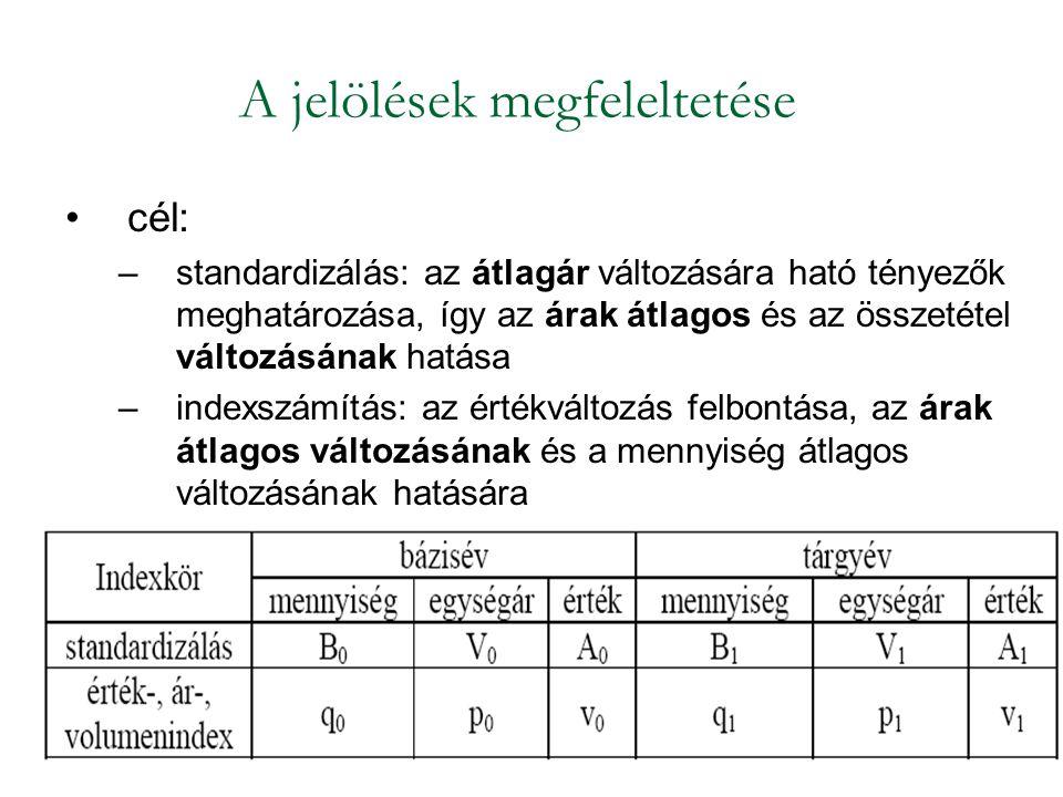 A jelölések megfeleltetése cél: –standardizálás: az átlagár változására ható tényezők meghatározása, így az árak átlagos és az összetétel változásának