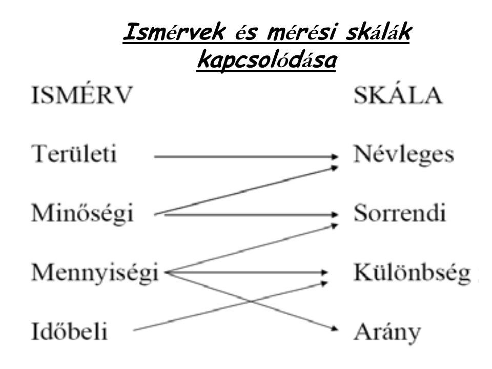 Ism é rvek é s m é r é si sk á l á k kapcsol ó d á sa