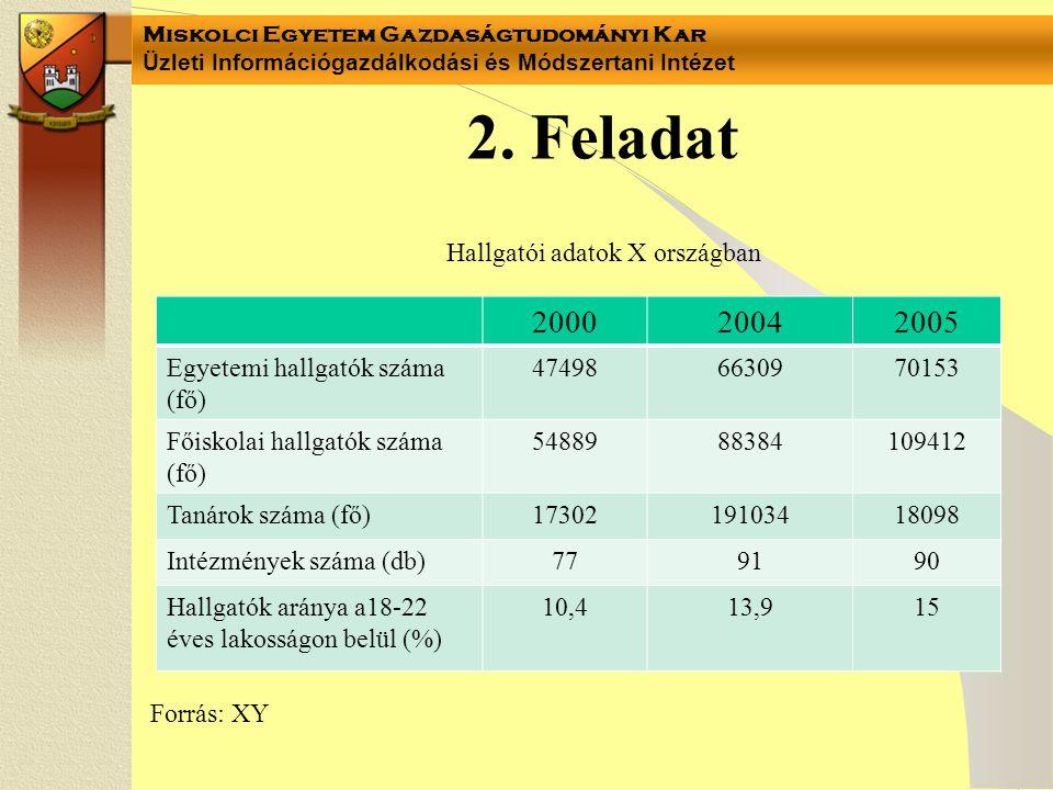 Miskolci Egyetem Gazdaságtudományi Kar Üzleti Információgazdálkodási és Módszertani Intézet 2. Feladat Forrás: XY Hallgatói adatok X országban 2000200