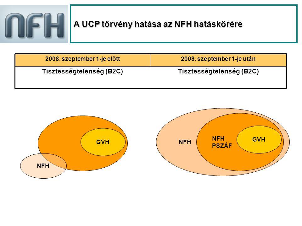 NFH A UCP törvény hatása az NFH hatáskörére 2008. szeptember 1-je előtt2008.