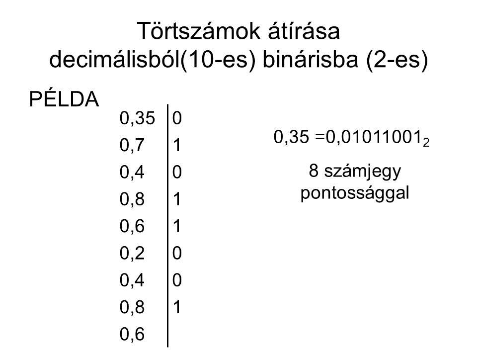 Törtszámok átírása decimálisból(10-es) binárisba (2-es) PÉLDA 0,6 10,8 00,4 00,2 10,6 10,8 00,4 10,7 00,35 0,35 =0,01011001 2 8 számjegy pontossággal